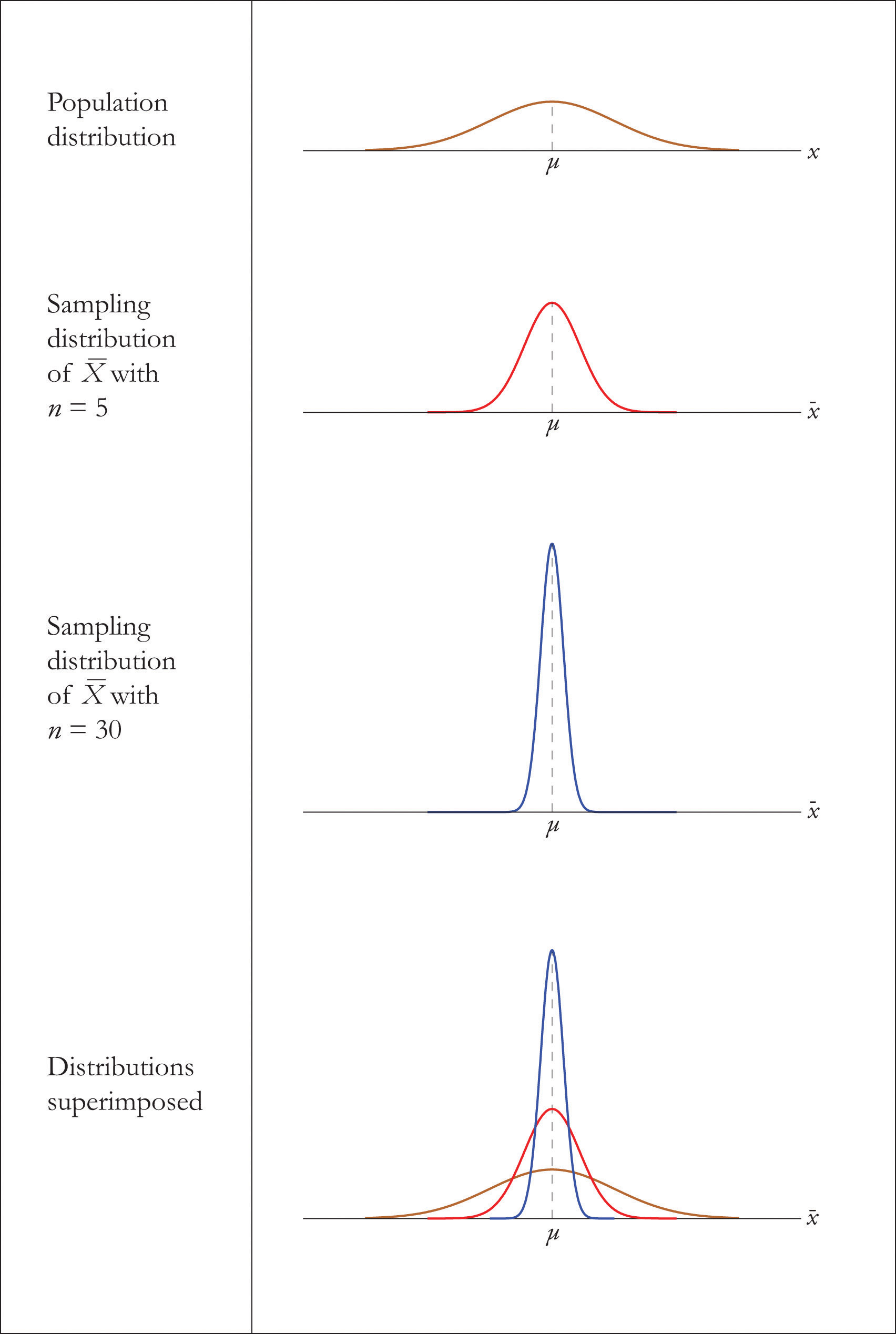 how to construct sampling distribution of the sample mean